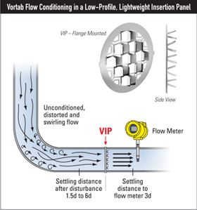 The Vortab flow conditioning process.