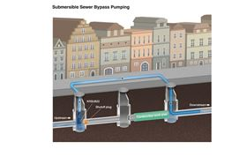 During sewage renewal work, provisional draining that temporarily bypasses sewage via a pump is extremely effective.