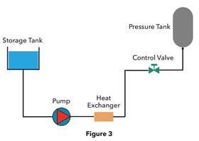 Figure 3: A heat exchanger heats the fluid and a control valve regulates the rate of flow into the pressurized tank.