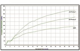 A production chart for three wells on an Eagle Ford well pad in Texas shows that since hydraulic jet pumps have begun being used on the two wells with significant dogleg seventies (DLS), total cumulative production has overcome the SRP by 71% and 92% for those wells.