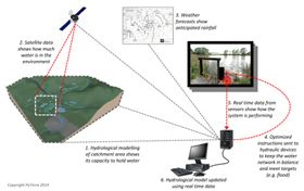 Scientists have developed a new floodwater system using smart technology that could help alleviate flood problems in the UK.