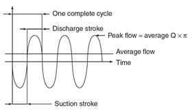 Image 1 – Example of pulsing flow.