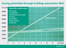 The electronically controlled pumps integrated into building automation can be controlled depending on needs. Their operating data can be retrieved at any time. This reduces the effort for maintenance and repair and increases the pump's service life. As a result, lifecycle costs can be considerable reduced.