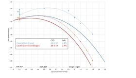 Figure 3: Example performance curve for two test cases. Dotted lines show STAR-CCM+ results, solid lines lab testing. Case A showed a large drop in pressure (ΔA) between 50% BEP (max head) and 10% BEP. Redesigning the impeller (case B) decreased this pressure drop (ΔB).