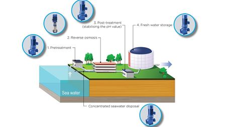 DESMI meets desalination demands