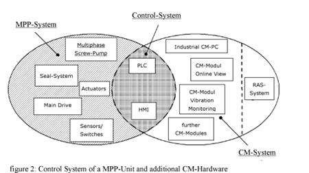 Condition monitoring of multiphase pumps