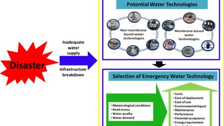 Review of technologies and selection criteria for emergency water supply