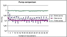 Figure 1. Comparison of three types of pump for dosing polyol with a density of around 1.6 g/cm3 and a viscosity of approximately 15,000 mPa s.
