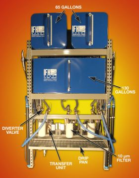 The IFH lubricant storage and dispensing system.