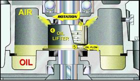 Figure 2. Tsurumi patented oil lifter. As the motor rotates, the oil is pumped up the shaft to ensure the mechanical seal is lubricated and cooled, even at low oil levels.
