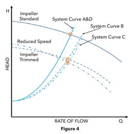 Figure 4: Driver selection and application will affect energy consumption.