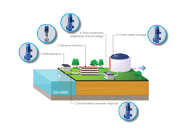 Desalination plant process.