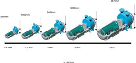 Figure 1. Extrapolation of power requirements up to 7 MW (10000 HP).