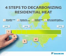 Daikin's four-step guide is linked to the EU's plan and includes the strengthening of new build rules on energy use to phase out the most polluting heating systems.