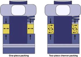 The two-piece chevron stem packing allows wider temperature and pressure ranges.