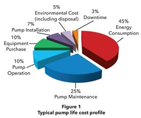 Figure 1: Typical pump life cost profile.