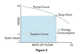 Figure 2: System design is key to minimizing LCC because it considers the interaction among components and the calculation of the operating duty point(s).