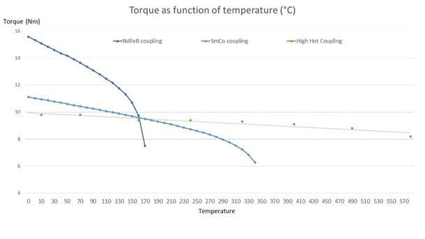 Figure 1. The graphs shows that standard magnetic coupling has a limited working area and a steeper drop in magnetic performance compared to the High Hot coupling. Please note that the High Hot coupling has been air cooled on the outer magnet during the high temperature test.